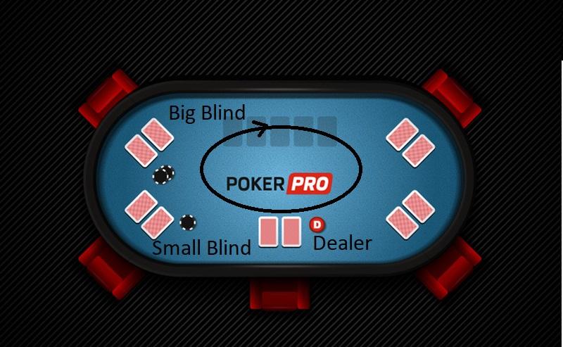 Die Blinds beim Poker